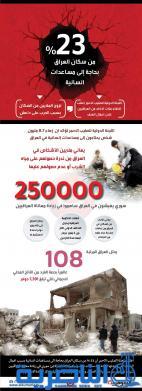 بالانفوغراف .. 23 % من سكان العراق بحاجة الى مساعدات انسانية