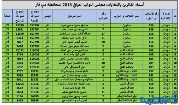 قائمة بالاسماء النهائية للمرشحين الفائزين لعضوية البرلمان عن محافظة ذي قار