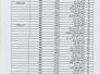 قائمة باسماء المعينيين ضمن ملاكات شركة نفط ذي قار من المهندسيين